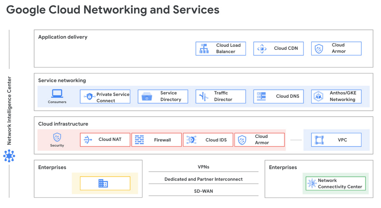 google cloud networking and services.jpg