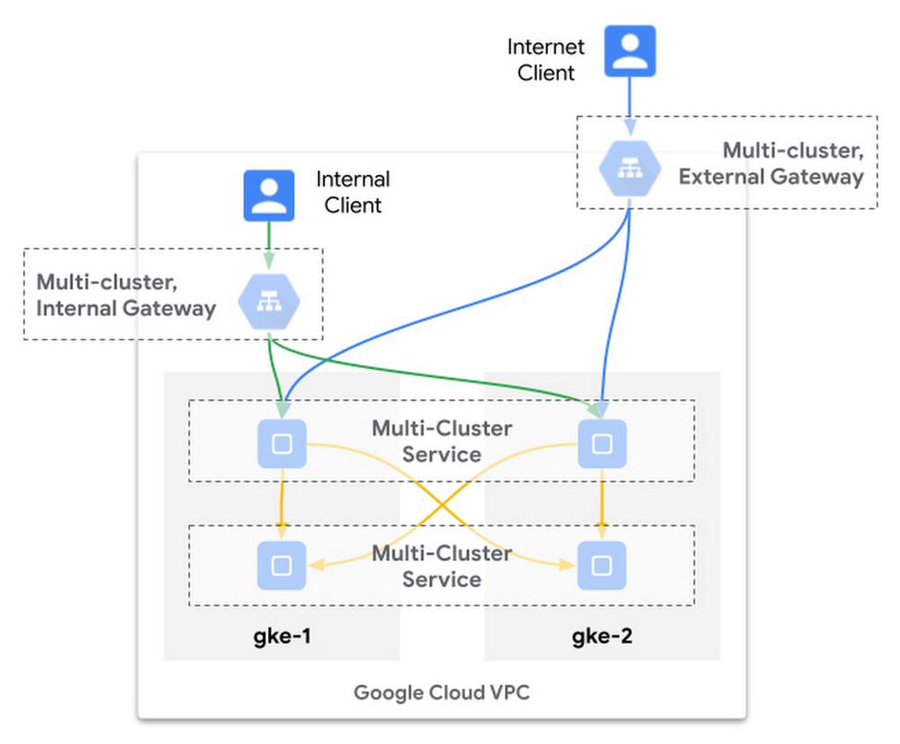 google cloud vpc.jpg