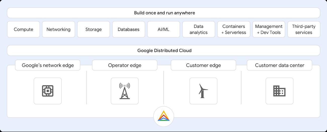 google distributed cloud.jpg