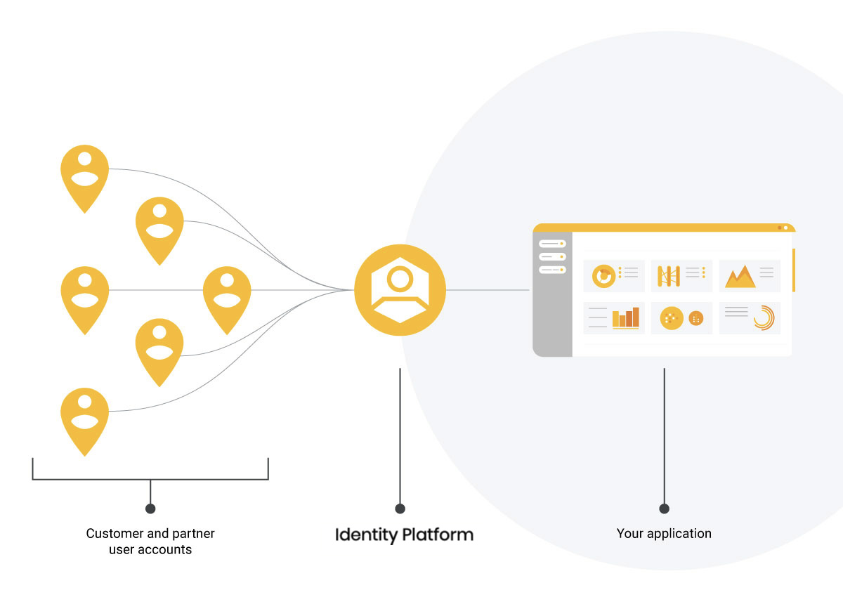 google identity platform.png