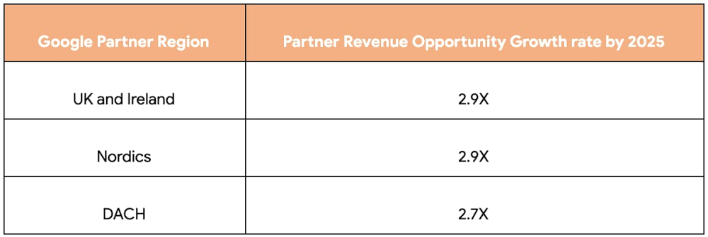 google regional partner rev opportunity growth.jpg