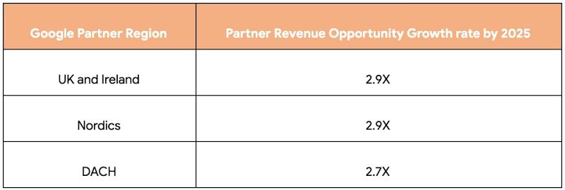 google regional partner rev opportunity growth.jpg