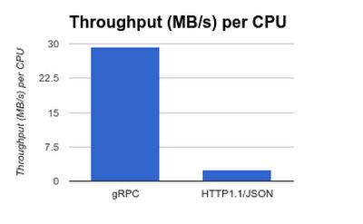 Announcing gRPC Alpha for Google Cloud Pub/Sub | Google