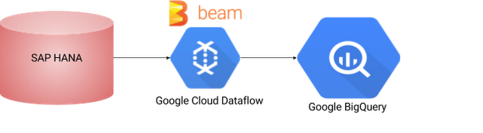 Using Apache Beam and Cloud Dataflow to integrate SAP HANA and