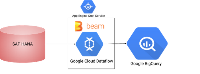 Using Apache Beam and Cloud Dataflow to integrate SAP HANA
