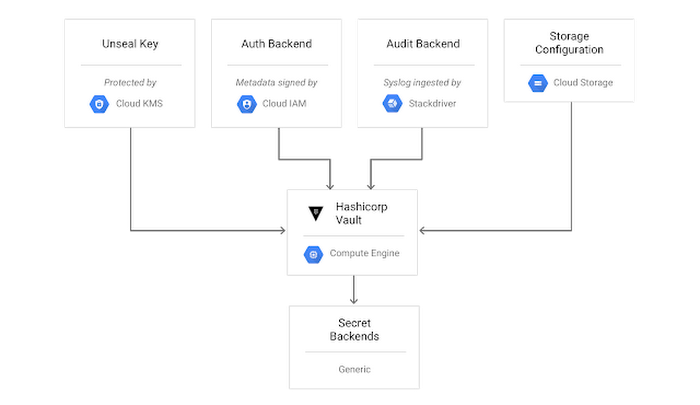 HashiCorp and Google expand collaboration, easing secret and