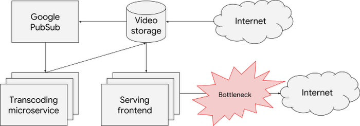 high-level-diagram-of-Barbaras-application-showing-the-scaling-bottleneck2bpw.PNG
