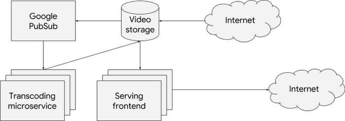 high-level-diagram-of-Barbaras-applicationb5yw.PNG