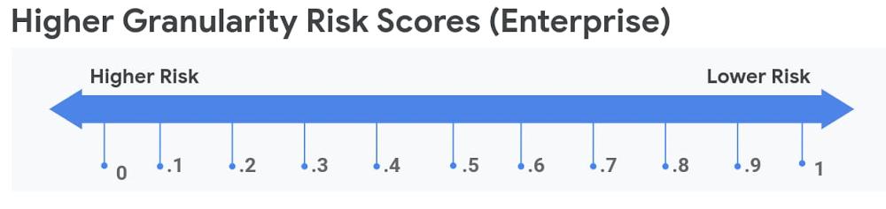 higher granularity risk scorces.jpg
