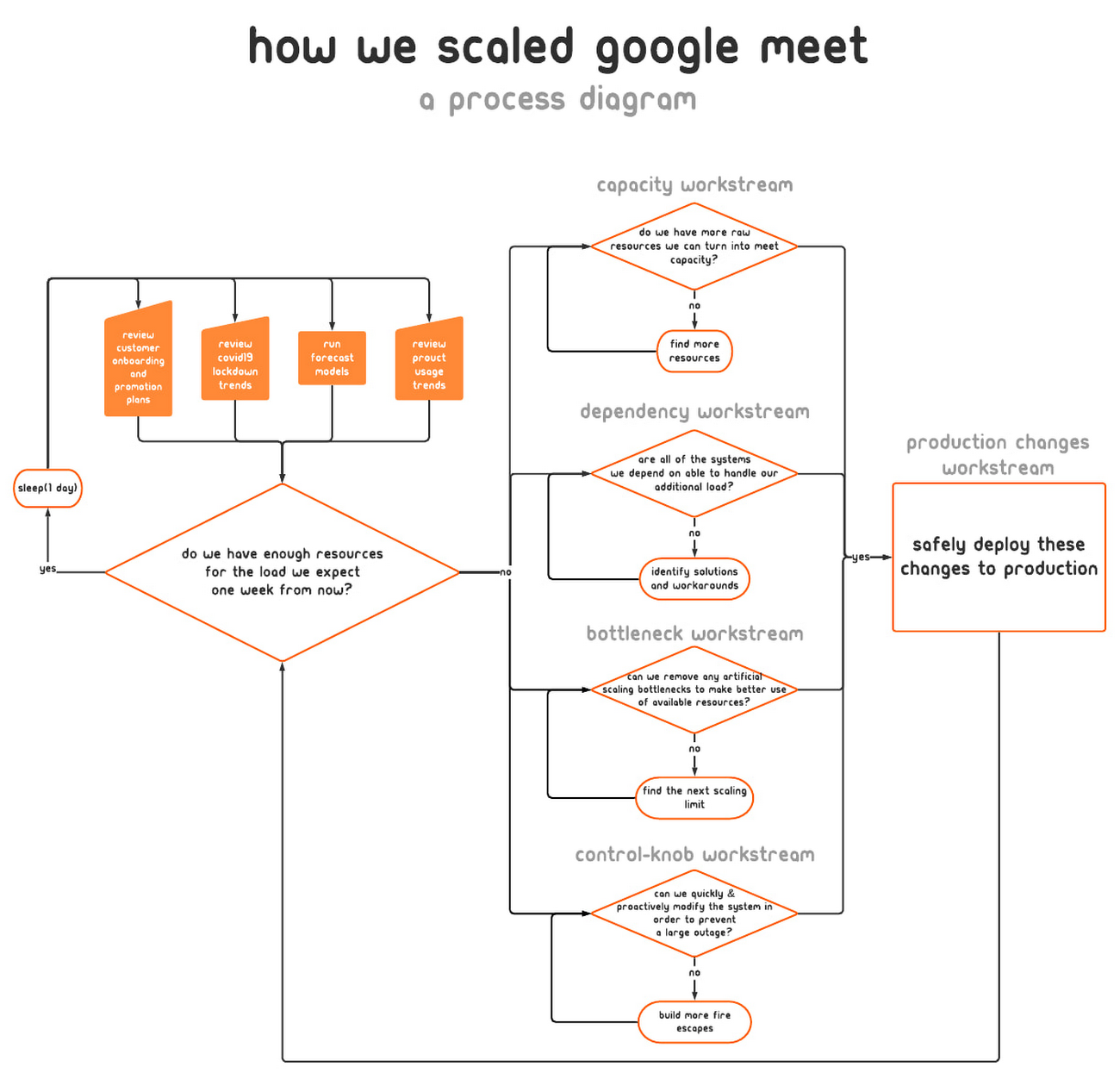 how we scaled google meet.jpg