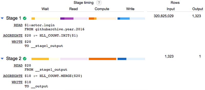 Counting uniques faster in BigQuery with HyperLogLog++