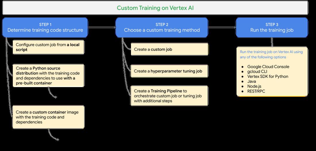 Figure 5 Vertex AI