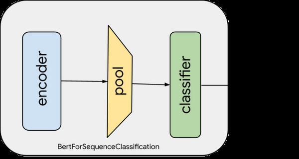 Figure 4 Vertex AI