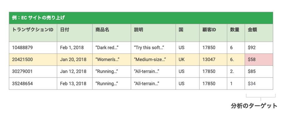 表1. 構造化データ例