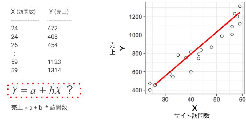 図1. 回帰分析のイメージ