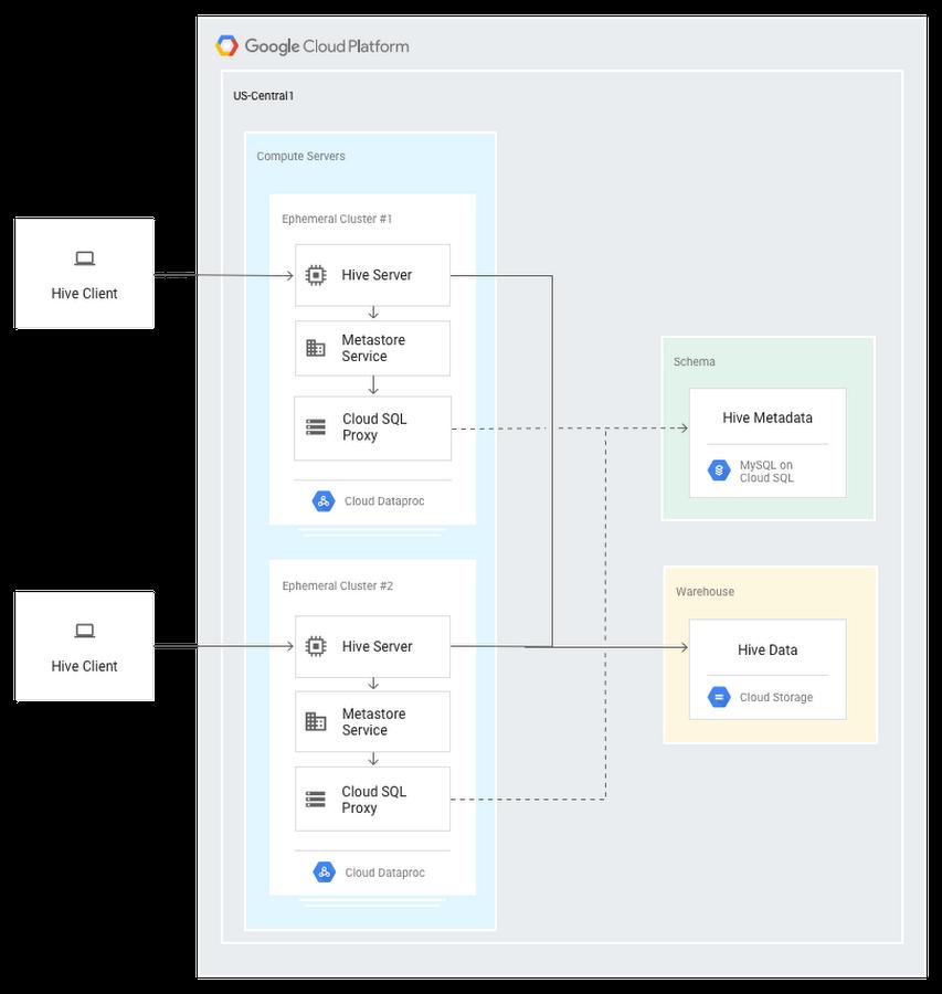 Apache Hive Dataproc architecture diagram