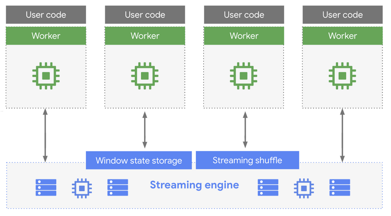 Dataflow Streaming Engine architecture