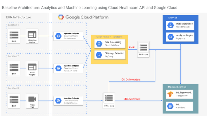 Getting to know the Google Cloud Healthcare API: part 3