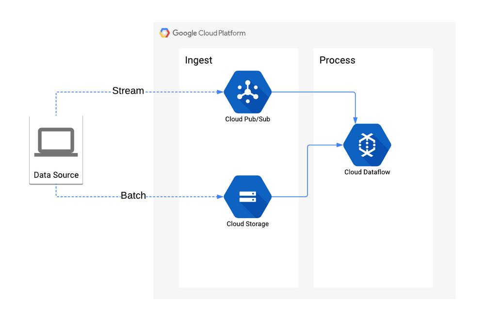 Ingest and process tools on Google Cloud Platform