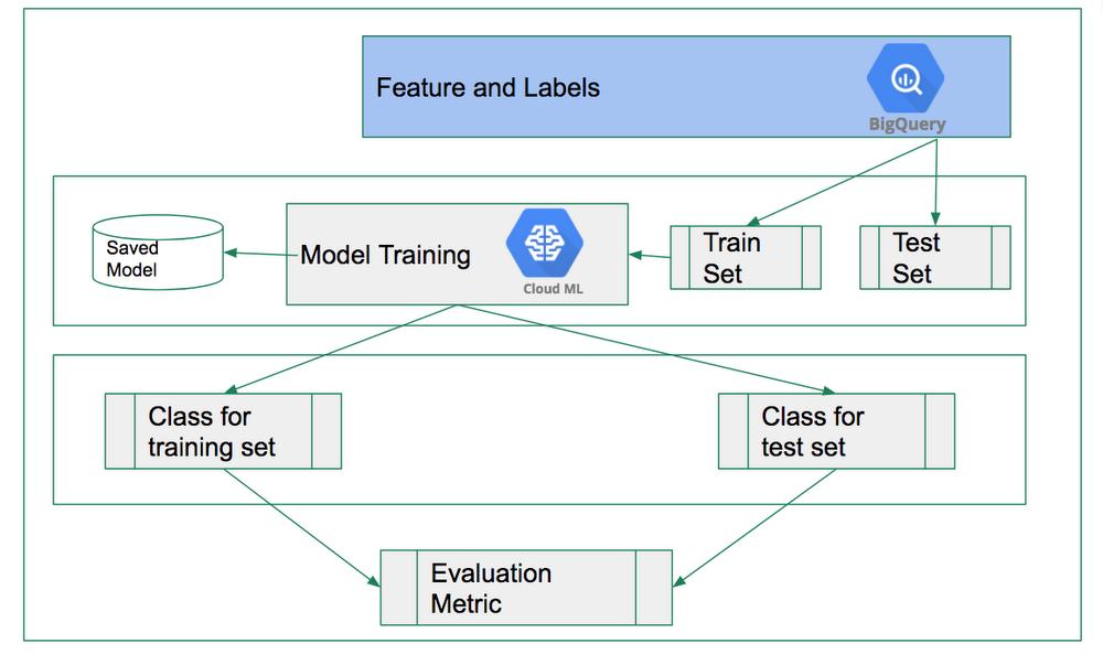 The model training process