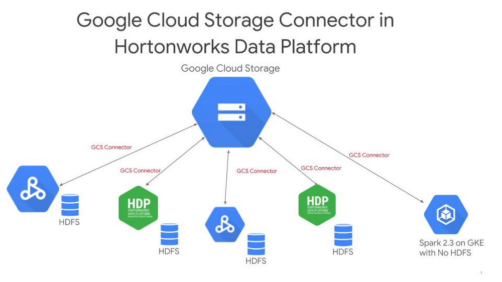 Hortonworks and Google Cloud collaborate to expand data
