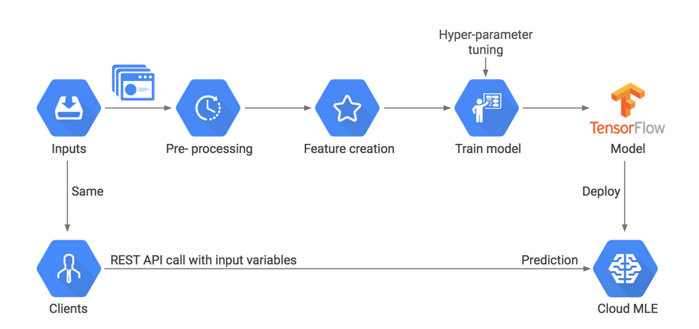 Full model training and prediction reference architecture