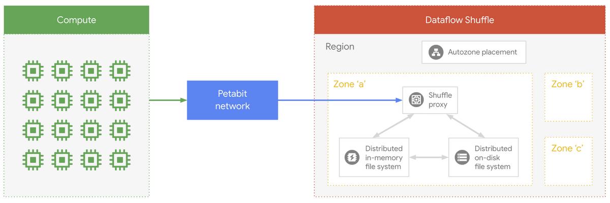 Dataflow Shuffle architecture