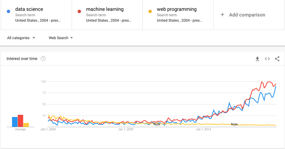 Comparative demand for machine learning and data science over time