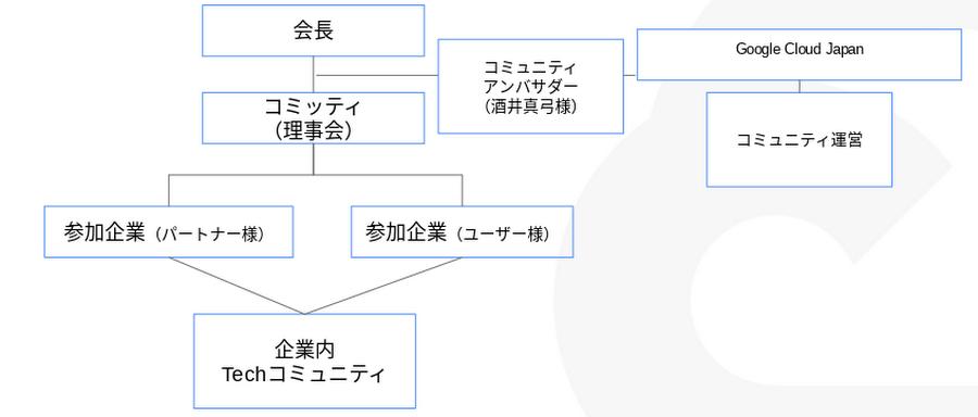 Usergroup for Enterprise