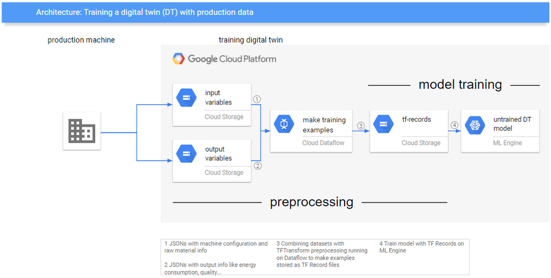 Preprocessing and model training architecture diagram