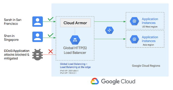Getting To Know Cloud Armor Defense At Scale For Internet Facing