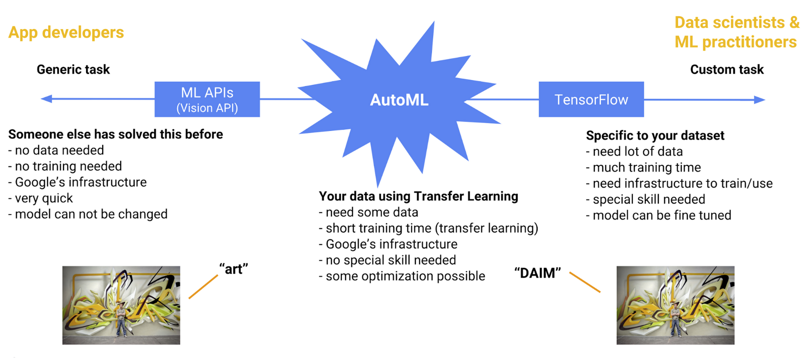 AutoML is situated in between Vision APIs and custom TensorFlow models