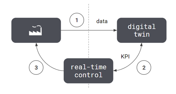 Process diagram for RL, control, and digital twin data