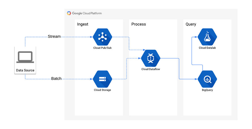 Full data architecture, including Ingest, Process, and Query