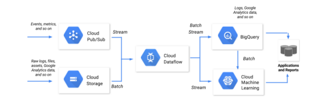 Detailed, full ML reference architecture