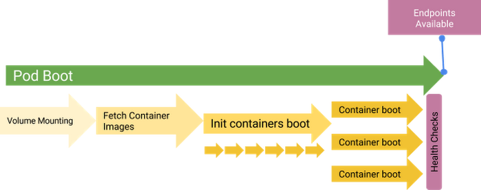 Profiling Kubernetes init time: Google Cloud Performance