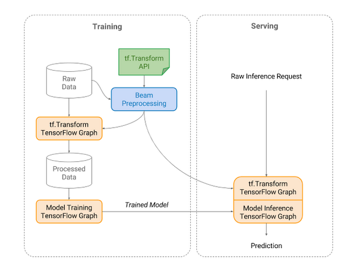 Pre-processing for TensorFlow pipelines with tf Transform on