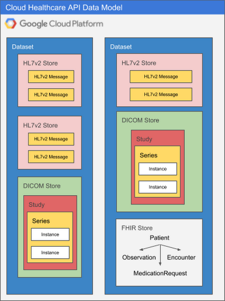 Getting to know the Google Cloud Healthcare API: part 2
