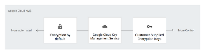 Best practices for securing your Google Cloud databases