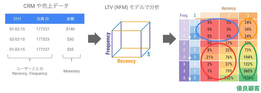 図3. RFM の解説
