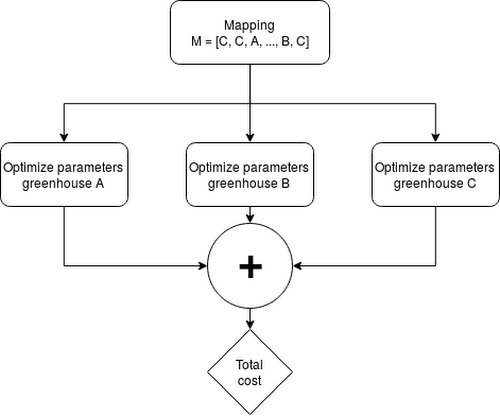 Diagram mapping optimization parameters to greenhouses
