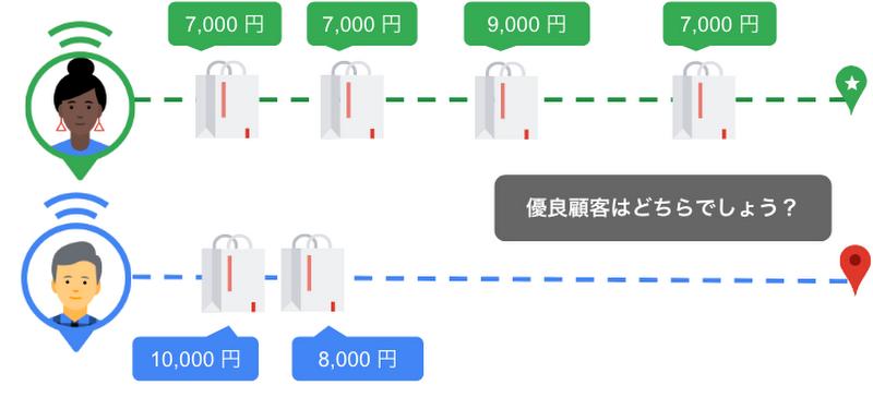 図2. 消費者ごとの購買パターン例