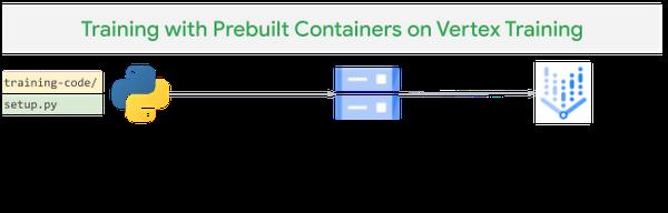 Figure 6 Vertex AI