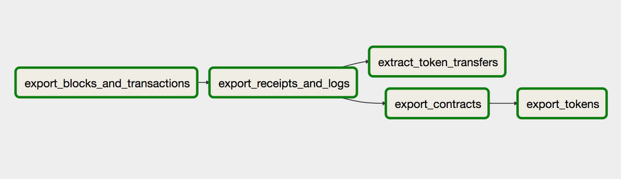 Graph View for ethereumetl_export_dag
