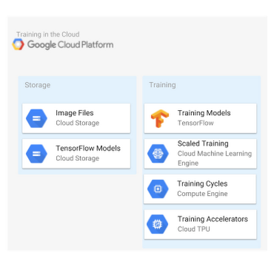 Advanced Machine Learning With Tensorflow On Google Cloud