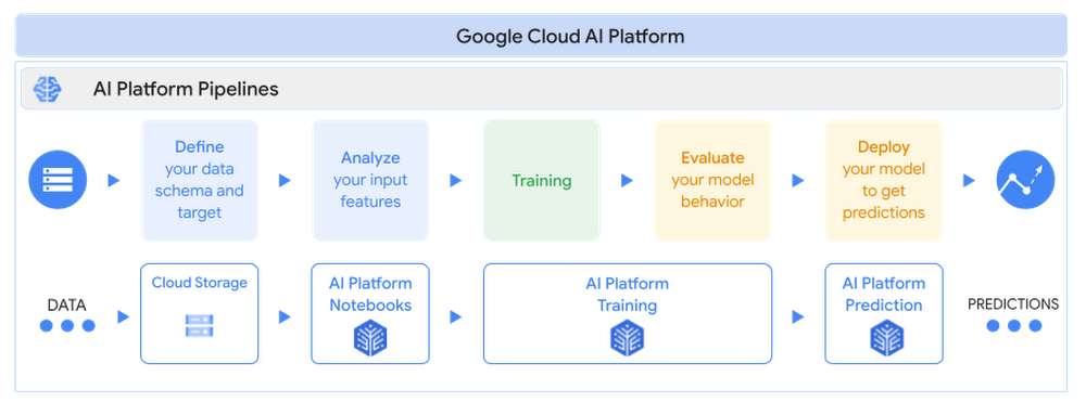 PyTorch on Google Cloud: How To train PyTorch models on AI Platform