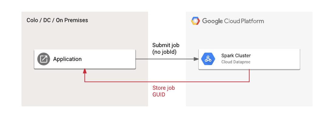 Easier integration with Apache Spark and Hadoop via Google