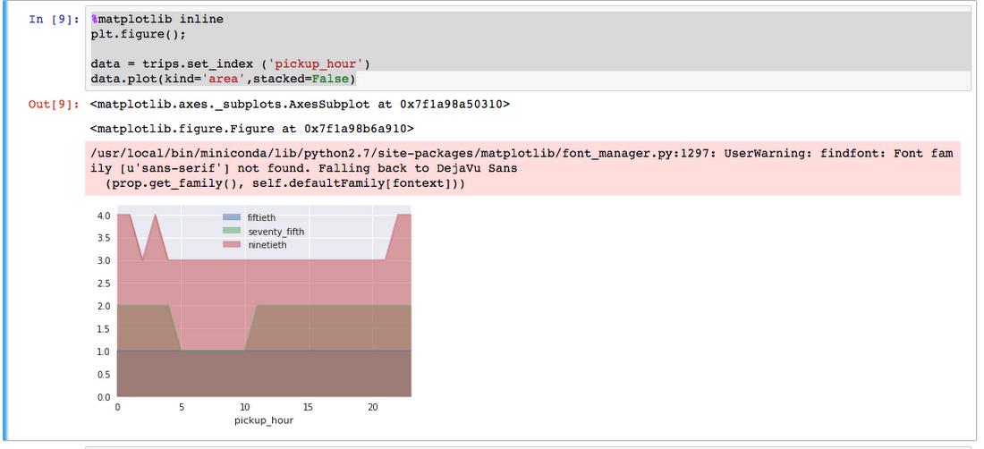 Google Cloud Platform for data scientists: using Jupyter Notebooks