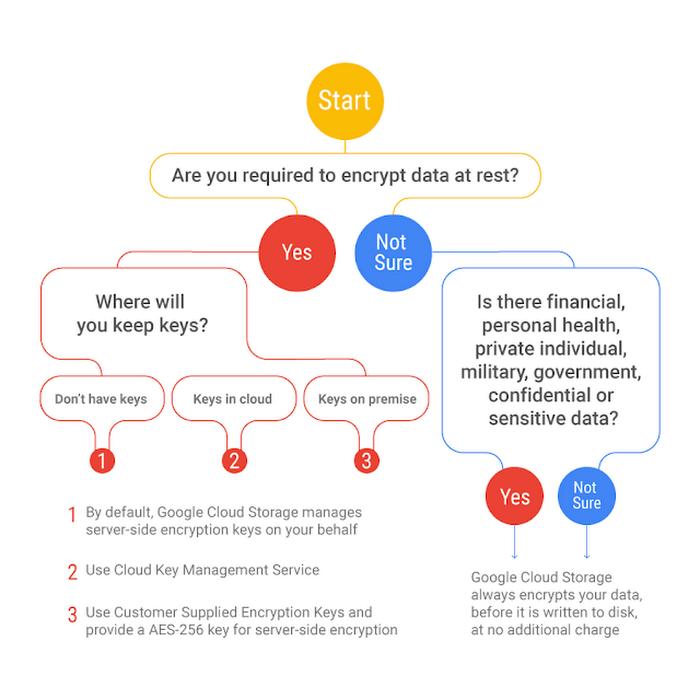 Managing encryption keys in the cloud: introducing Google Cloud Key