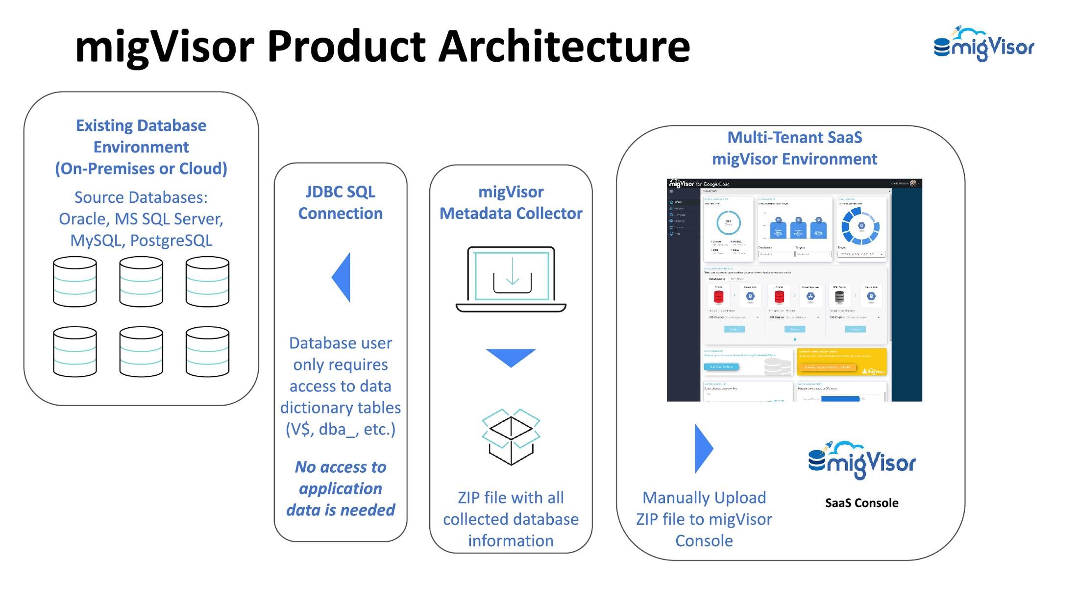 migVisor Product Architecture.jpg